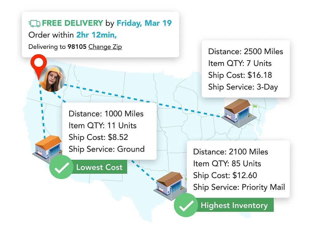 Shipping Fulfillment